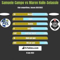 Samuele Campo vs Maren Haile-Selassie h2h player stats