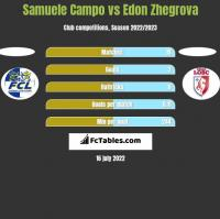 Samuele Campo vs Edon Zhegrova h2h player stats