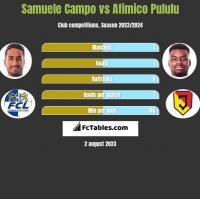 Samuele Campo vs Afimico Pululu h2h player stats