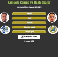Samuele Campo vs Noah Okafor h2h player stats