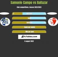Samuele Campo vs Baltazar h2h player stats