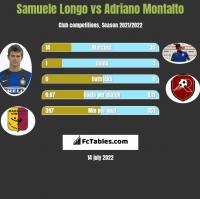 Samuele Longo vs Adriano Montalto h2h player stats