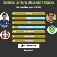 Samuele Longo vs Alessandro Capello h2h player stats