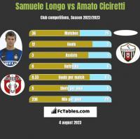 Samuele Longo vs Amato Ciciretti h2h player stats