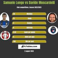 Samuele Longo vs Davide Moscardelli h2h player stats