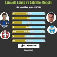Samuele Longo vs Gabriele Moncini h2h player stats