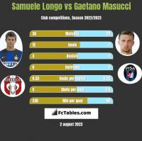 Samuele Longo vs Gaetano Masucci h2h player stats