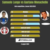 Samuele Longo vs Gaetano Monachello h2h player stats