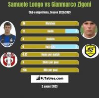 Samuele Longo vs Gianmarco Zigoni h2h player stats