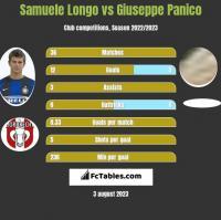 Samuele Longo vs Giuseppe Panico h2h player stats