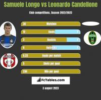 Samuele Longo vs Leonardo Candellone h2h player stats