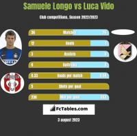 Samuele Longo vs Luca Vido h2h player stats