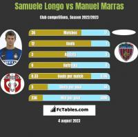 Samuele Longo vs Manuel Marras h2h player stats