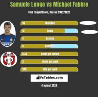 Samuele Longo vs Michael Fabbro h2h player stats