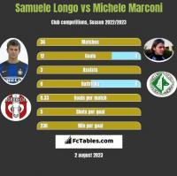 Samuele Longo vs Michele Marconi h2h player stats