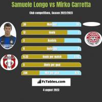 Samuele Longo vs Mirko Carretta h2h player stats