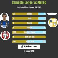 Samuele Longo vs Murilo h2h player stats
