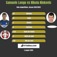 Samuele Longo vs Nikola Nivković h2h player stats