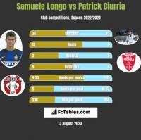 Samuele Longo vs Patrick Ciurria h2h player stats