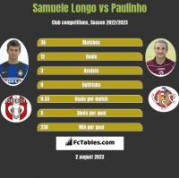 Samuele Longo vs Paulinho h2h player stats