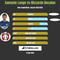 Samuele Longo vs Riccardo Bocalon h2h player stats