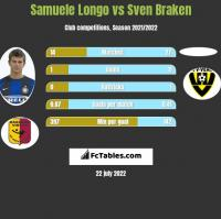 Samuele Longo vs Sven Braken h2h player stats