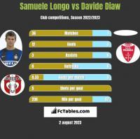 Samuele Longo vs Davide Diaw h2h player stats