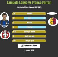 Samuele Longo vs Franco Ferrari h2h player stats
