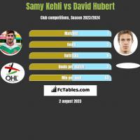 Samy Kehli vs David Hubert h2h player stats