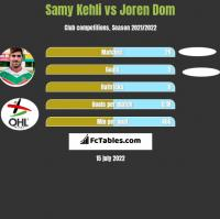 Samy Kehli vs Joren Dom h2h player stats