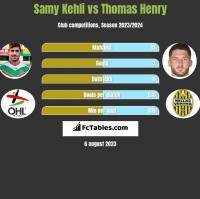 Samy Kehli vs Thomas Henry h2h player stats