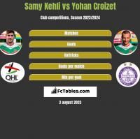 Samy Kehli vs Yohan Croizet h2h player stats