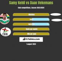 Samy Kehli vs Daan Vekemans h2h player stats
