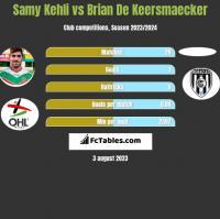 Samy Kehli vs Brian De Keersmaecker h2h player stats