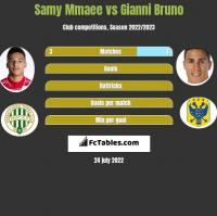 Samy Mmaee vs Gianni Bruno h2h player stats