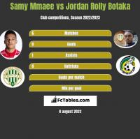 Samy Mmaee vs Jordan Rolly Botaka h2h player stats