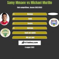 Samy Mmaee vs Michael Murillo h2h player stats