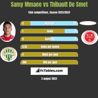Samy Mmaee vs Thibault De Smet h2h player stats