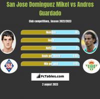 San Jose Dominguez Mikel vs Andres Guardado h2h player stats
