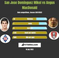 San Jose Dominguez Mikel vs Angus MacDonald h2h player stats