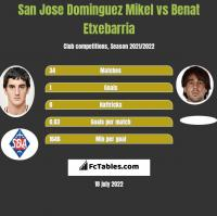 San Jose Dominguez Mikel vs Benat Etxebarria h2h player stats