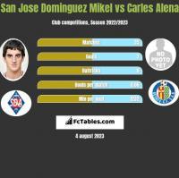 San Jose Dominguez Mikel vs Carles Alena h2h player stats