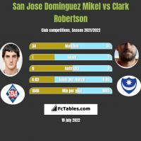 San Jose Dominguez Mikel vs Clark Robertson h2h player stats