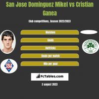 San Jose Dominguez Mikel vs Cristian Ganea h2h player stats