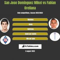 San Jose Dominguez Mikel vs Fabian Orellana h2h player stats