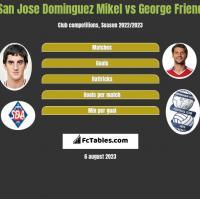 San Jose Dominguez Mikel vs George Friend h2h player stats