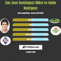 San Jose Dominguez Mikel vs Guido Rodriguez h2h player stats