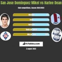 San Jose Dominguez Mikel vs Harlee Dean h2h player stats