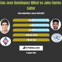 San Jose Dominguez Mikel vs Jake Clarke-Salter h2h player stats