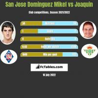 San Jose Dominguez Mikel vs Joaquin h2h player stats